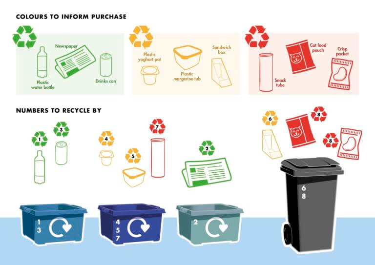 SUEZ new recycling label system